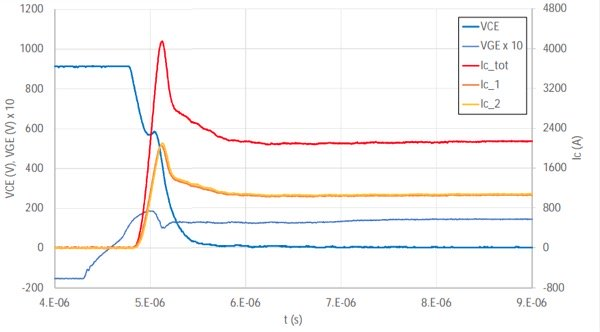 Paralleling of two LinPaks: Current sharing at nominal turn-on, Vcc = 900 V, Ictot = 2000A, RG = 0.2 Ohms, Ls = 15 nH