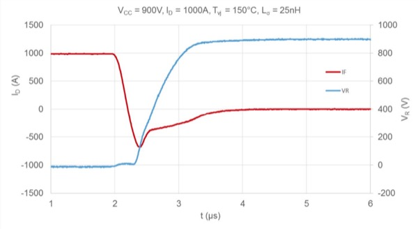 Nominal Diode recovery