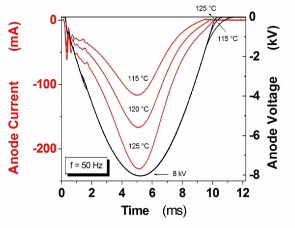 Blocking voltage and current at different operation temperatures during periodic blocking voltage test using half sine wave up to VRRM=8.0kV. tp = 10 ms, f = 50 Hz.