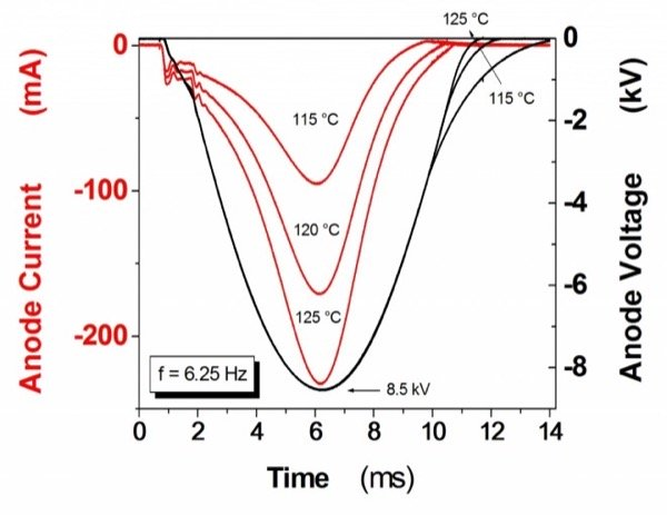 Blocking voltage and current at different operation temperatures during periodic blocking voltage test using half sine wave up to VRSM=8.5kV. tp = 10 ms, f = 6.25 Hz.
