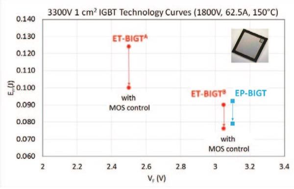 3300V Diode mode technology curves (VF vs. Err)