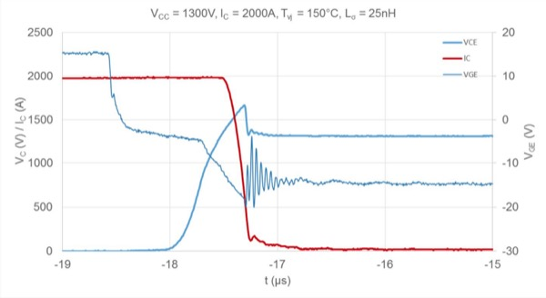 IGBT SOA at double nominal current