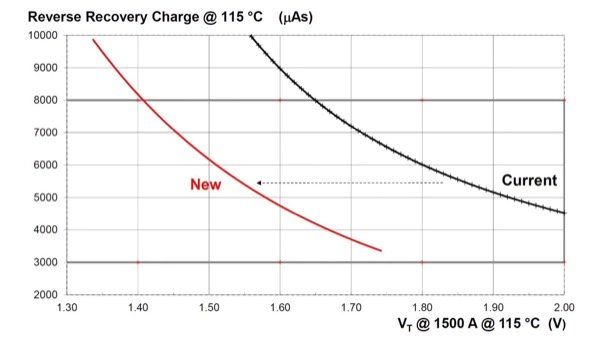Technology curve Qrr – VT for the existing and new 8.5 kV PCT.