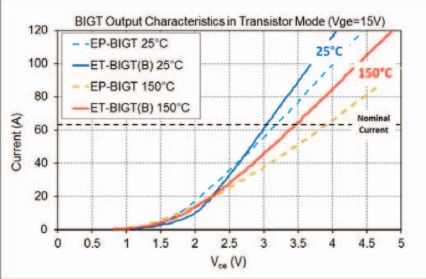 3300V Transistor mode on-state curves at 25°C and 150°C