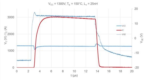 IGBT short-circuit ruggedness