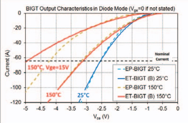 3300V Diode mode on-state curves at 25°C and 150°C