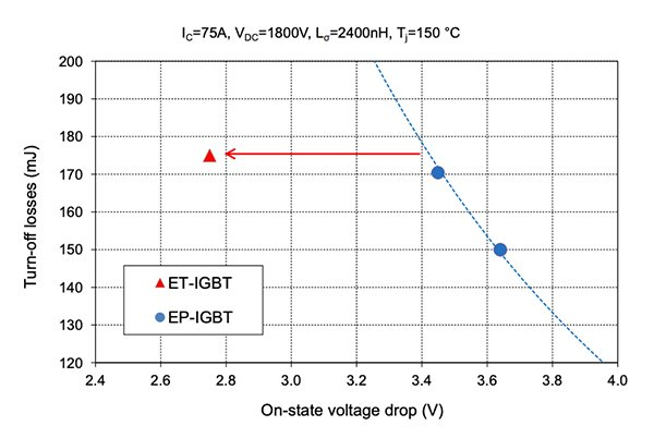 3.3kV IGBT trade-off curve between on-state voltage drop and turn-off losses. Comparison between the enhanced trench (ET) and enhanced planar (EP) structures