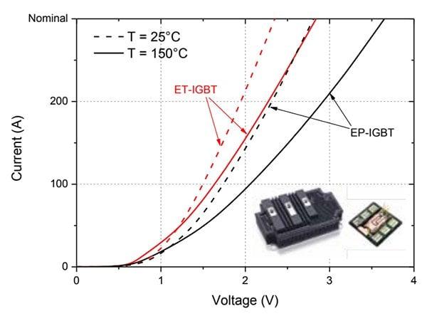 300A/3.3kV ET-IGBT module output I-V characteristics at 25°C and 150°C.