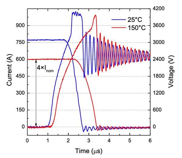 3300V ET-IGBT Turn-off RBSOA (2500V, Rg=33Ω, Ls=2400nH, Vge=20V) and short circuit SOA (1800V, tsc=15us, Vge=15V, Rg=33Ω, Ls=2400nH, T=25°C) waveforms (top)