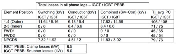 IGCT and IGBT PEBB semiconductor losses