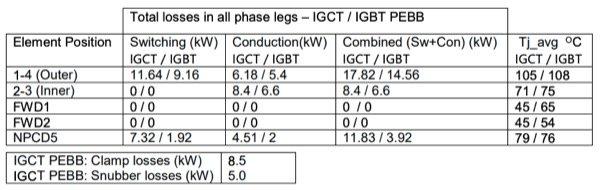 IGCT and IGBT PEBB semiconductor losses