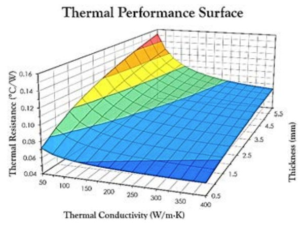 The thermal resistance vs. baseplate thermal conductivity and thickness