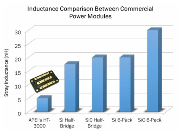 Parasitic inductance comparison between the HT-3000 and other power module types