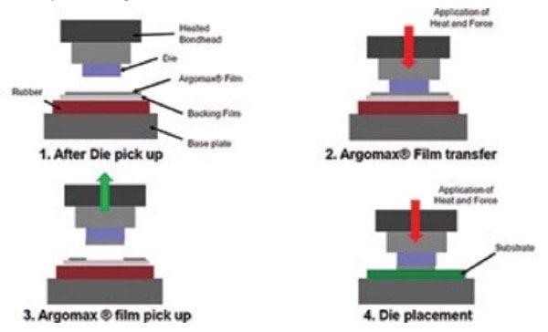 Die-transfer film process and die placement using die-bonder equipment
