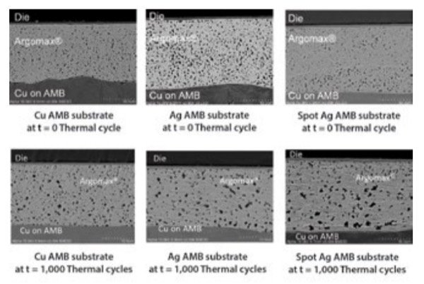 SEM analysis of the sintered modules at t = 0 and t = 1,000 thermal cycles (from -55 to 165 °C).