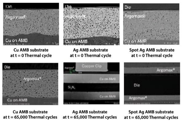SEM analysis of the copper-finish–sintered modules at t = 65,000 power cycles