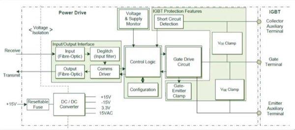 Gate Drive Architecture