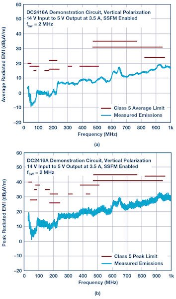 Figure 2: DC2416A demonstration circuit passes radiated EMI spectrum CISPR 25 Class 5.