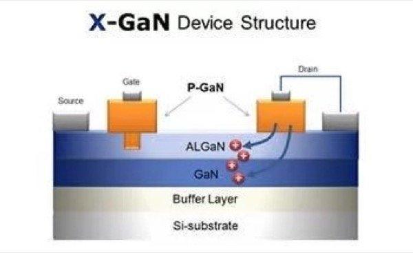 Panasonic X-GaNTM transistor structure