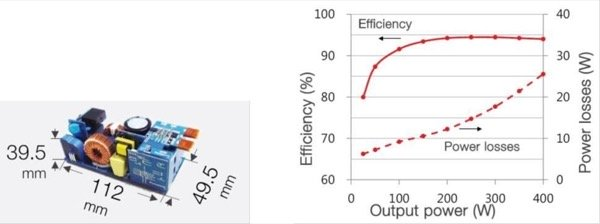 Panasonic world's most compact 400W power supply with 94% conversion efficiency