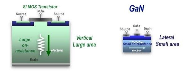 Silicon vs. GaN transistor structure and size