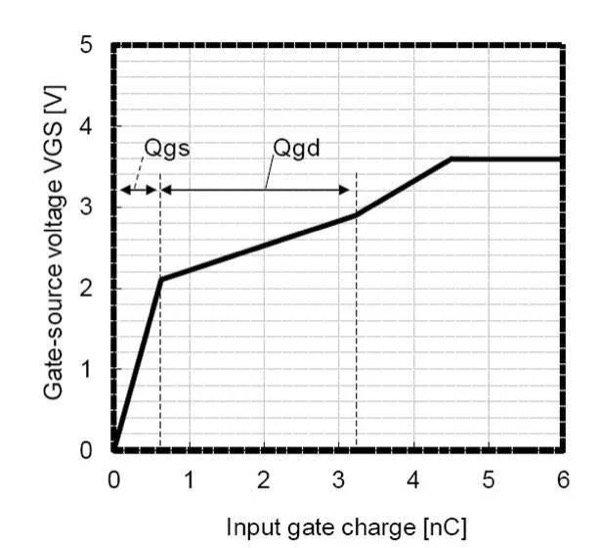 GaN transistor VGS vs. Qg characteristic