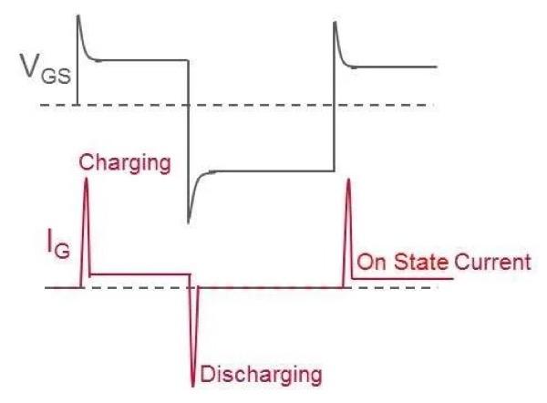 GaN transistor gate current and voltage switching waveform