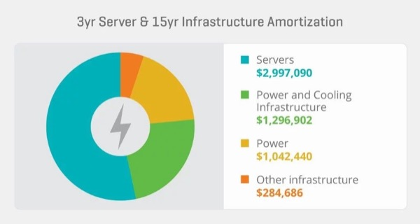 Data center monthly-amortized costs (source: James Hamilton's blog)