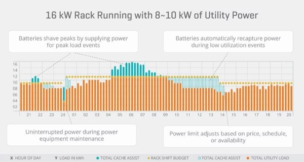 By profiling power demand and employing battery storage it is possible to manage peak demand using power stored during low utilization periods