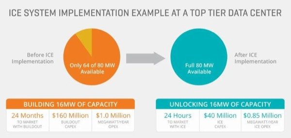 The value proposition from installing ICE to unlock unused power capacity