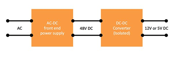 Early distributed power solutions adopted a two-stage conversion with a typical intermediate bus voltage of -48V and a single output at 12V or 5V