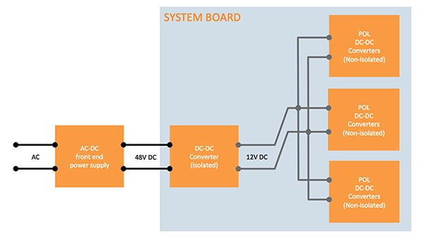 The proliferation of supply rails at the board level has resulted in an intermediate bus architecture (IBA) that requires multiple POL converters on the system board