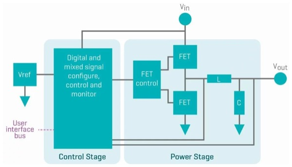 Digital Switching Voltage Regulator