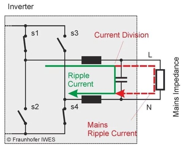 If the filter capacitor face an inacceptable degradation, the ripple current on the mains increases – not only in a low impedance grid but also in a high impedance grid, because the coils act as a current source when the semiconductor bridge is chopped