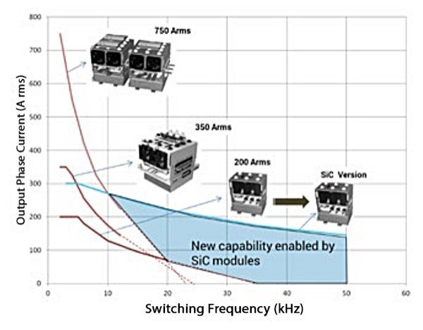 IGBT Stack product family compared with the SiC stack