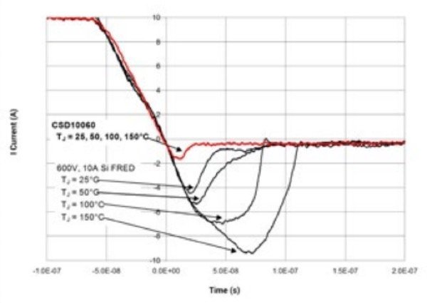 Forward voltage vs. current comparison between IGBTs and SiC MOSFETs