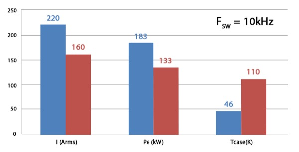 Output current, output power, and case temperature of the module compared before conversion (IGBT stack) and after (SiC stack) for Fsw=10kHz and Fsw=50kHz. *Denotes simulated data due to IGBT operational limitations (top)
