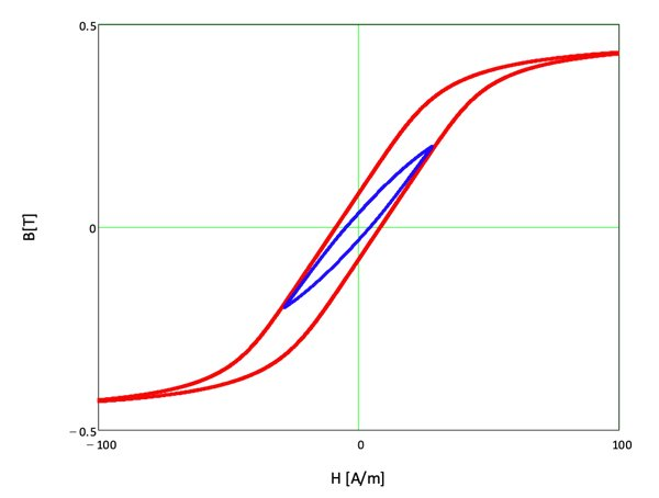 Major loop for material DMR47 at 80°C. The symmetric minor loop was calculated for -Bm = BM = 200 mT