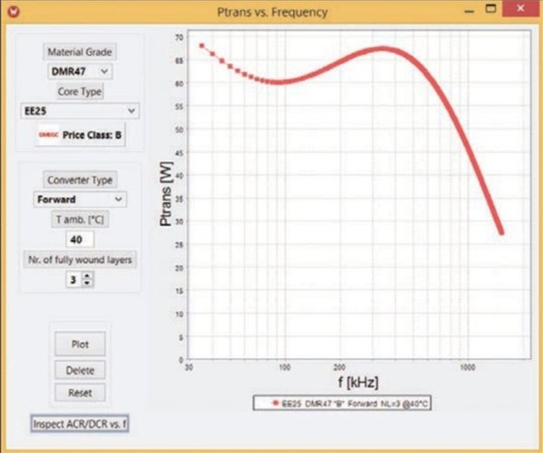 Transferable power for EE25 core in material DMR47 used in a forward converter topology at an ambient temperature of Tamb=40°C.