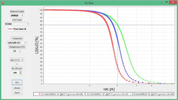 Inductance vs. dc bias current for a choke built with an EC34A (ETD34) core with an air gap of g=1mm and N=100 turns in materials DMR40, DMR47 and DMR28 at T=25°C.
