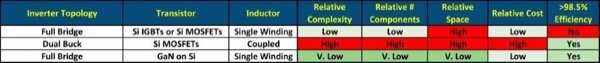 Comparison of Silicon and Gallium Nitride in Inverter Topologies
