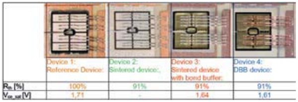 Overview of test devices and results of comparison