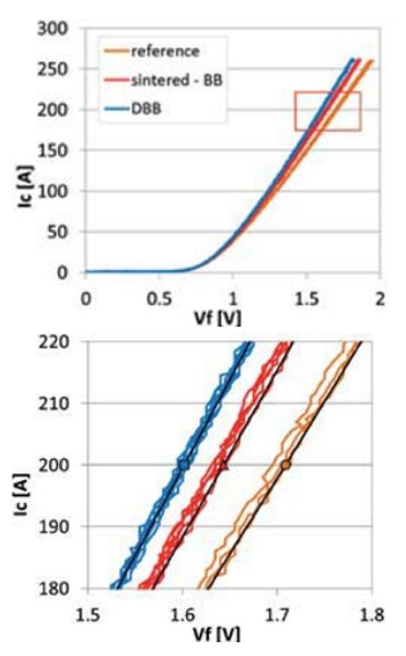 Measurements of Forward Voltage Vf , the picture below is magnification of the red section of the left picture.