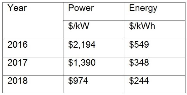 Projected costs (price) for a 1-MW, 4-hour redox flow battery (Source: ViZn Energy, used by Chet Lyons)