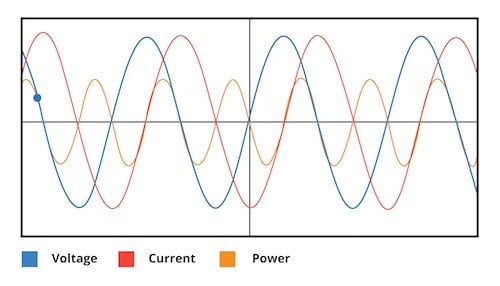 graphical representation of the relationship between voltage, current, and power