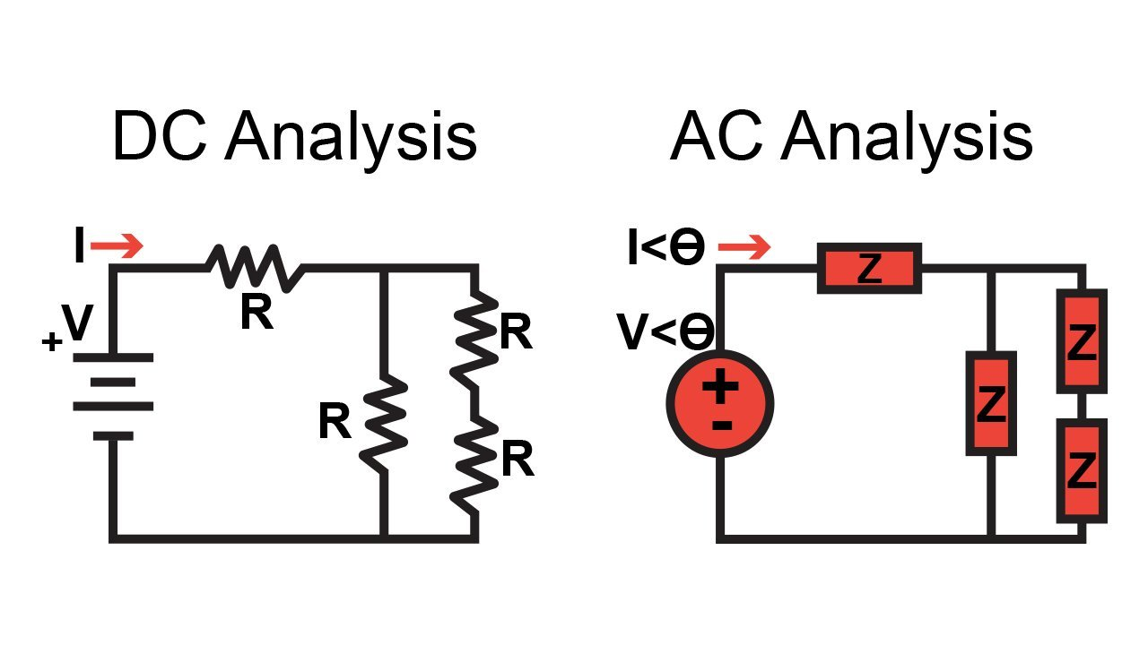Phasor notation and the concept of impedance allow us to analyze AC circuits as if they are DC circuits