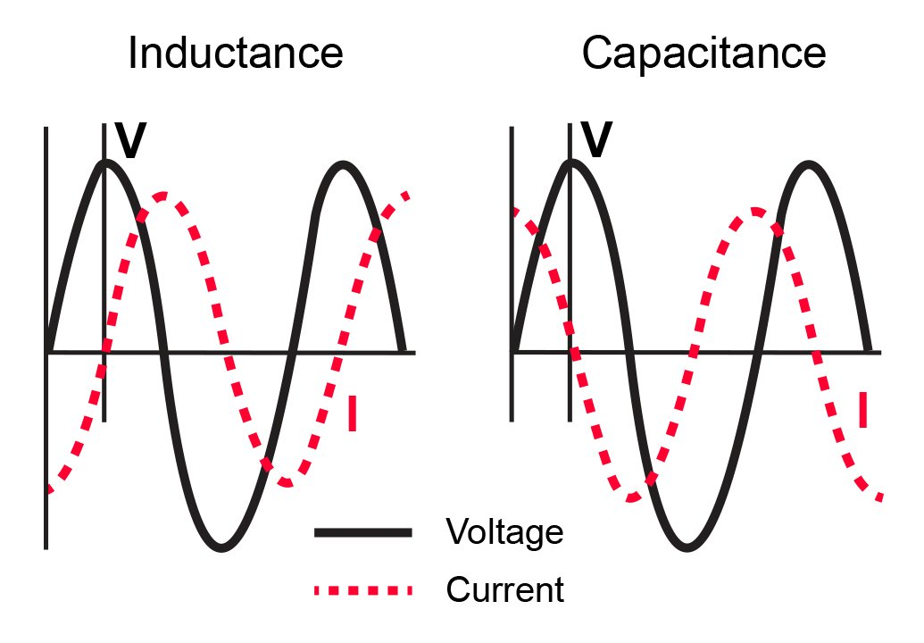 Voltage and current in an inductive and capacitive circuit, respectively