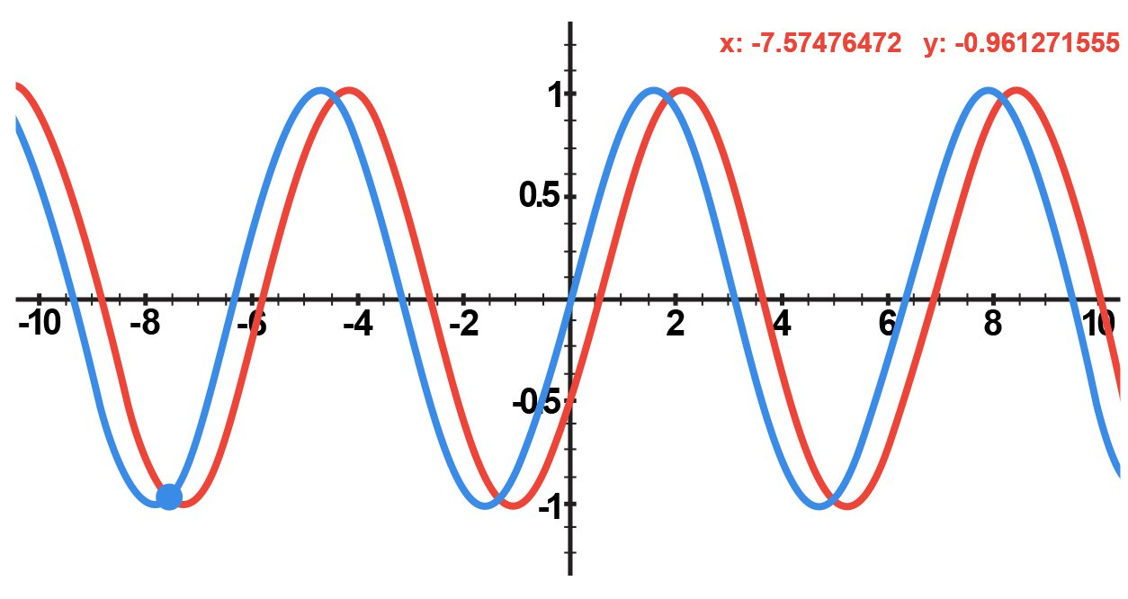 Two AC waveforms with a phase difference of 30°