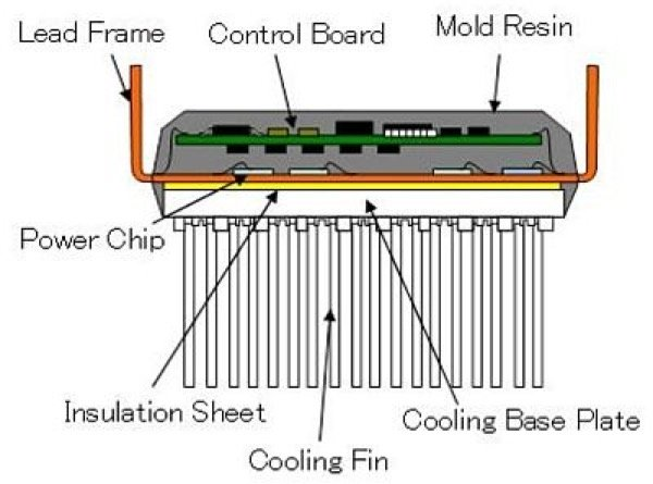 Crosssection of highly-integrated inverter module