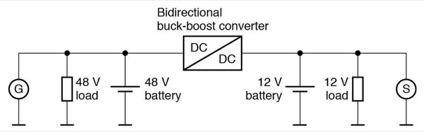 Principle of the combined 12/48-volt on-board power supply architecture. Most developments set the generator to the 48-volt level, enabling higher outputs and efficiency levels to be achieved. The two voltage levels are connected by means of a bidirectional buck-boost converter